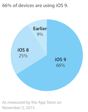 ios9adoption