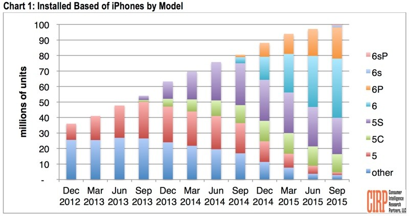 how many people own iphones 100 million iphones now in use in u s nearly two 17033