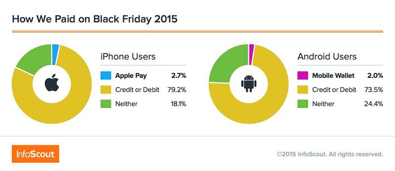 apple pay usage 2