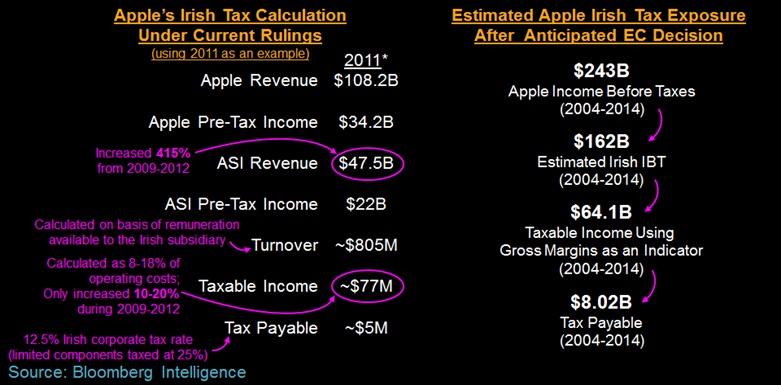 Bloomberg-Apple-Tax-Chart