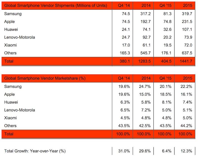 Samsung Widens Gap Over Apple in Worldwide Smartphone Market