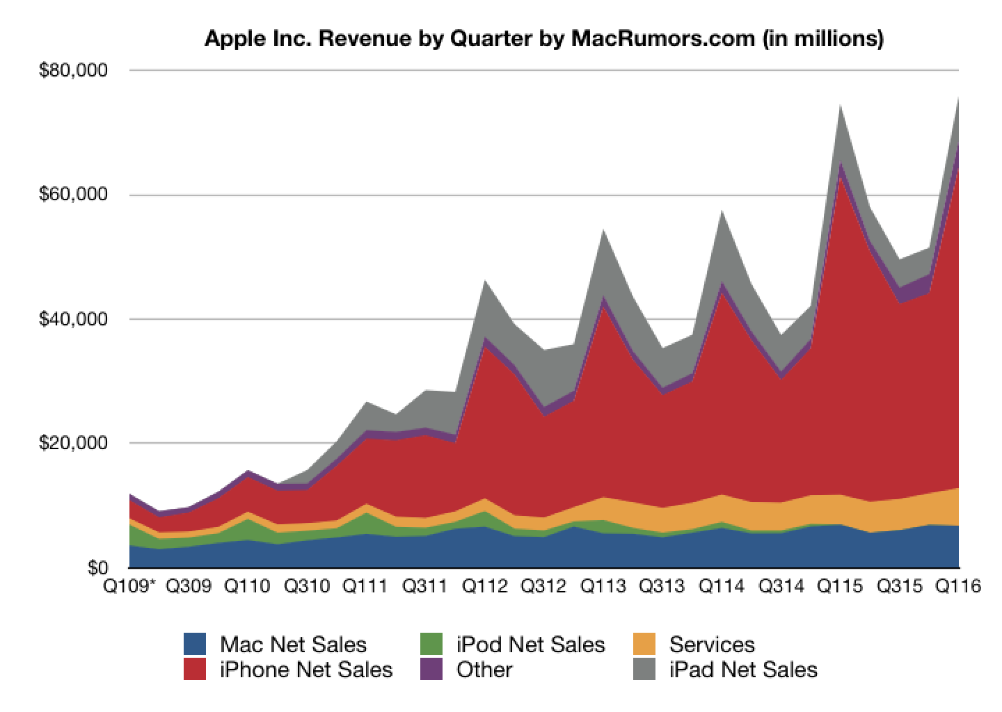 Apple Reports Record Results 184B Profit On 759B In