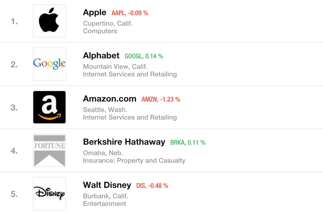 Fortune Admired Companies 2016