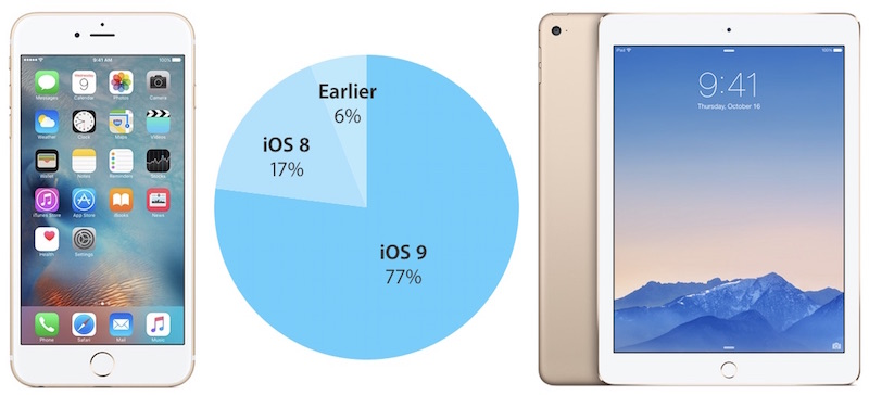iOS 9 adoption rate february