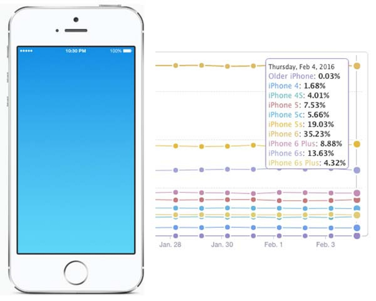 how many inches is the iphone 4 nearly one third of iphone users still 4 inch screens 19759