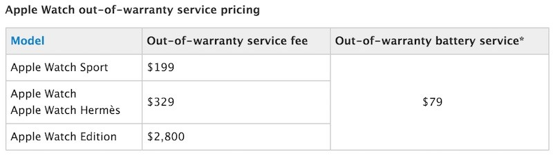 how to check apple watch warranty