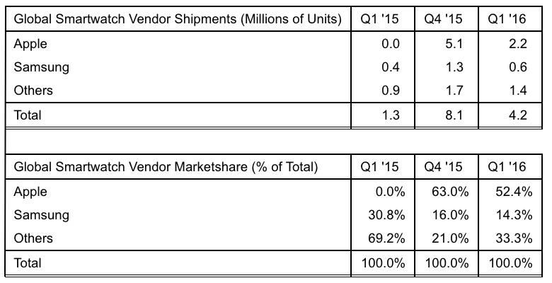 Strategy-Analytics-Apple-Watch-Q1-2016