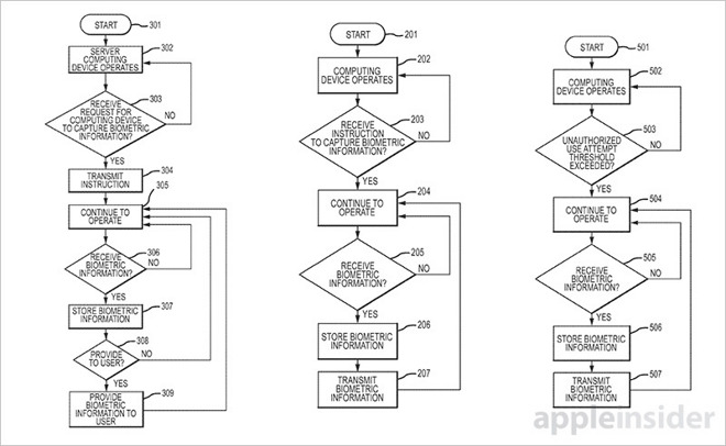 Patent - touch id forensics
