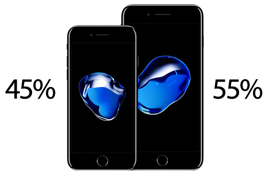 3adfd65eced iPhone 7 Plus, 128GB, and Black Models Prove Most Popular With Pre-Order  Customers