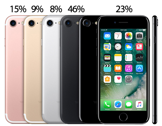 Iphone 7 Colors Popularity
