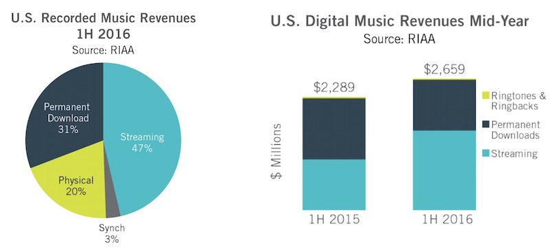 music-streaming-stats
