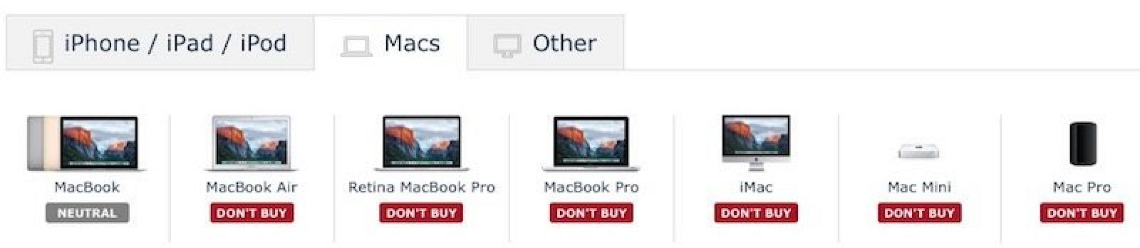 macrumors buyers guide user guide manual that easy to read u2022 rh sibere co used mac mini buying guide mac rumors buying guide mac mini