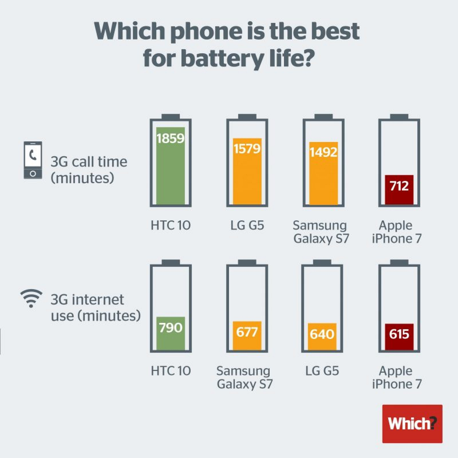iphone battery life which magazine claims iphone 7 has poor battery 1635