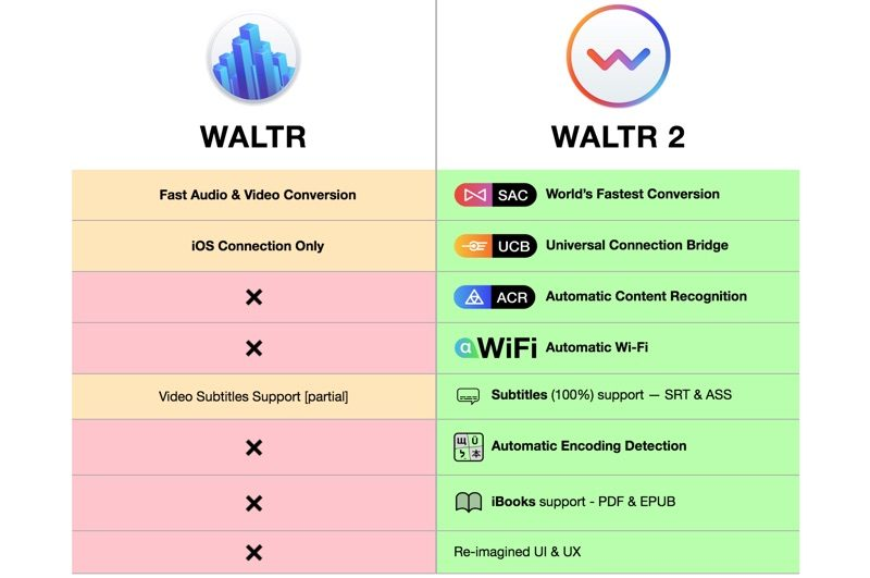 WALTR 2' for Mac Lets You Quickly Transfer Any Content to