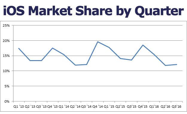 ios-market-share-3q16