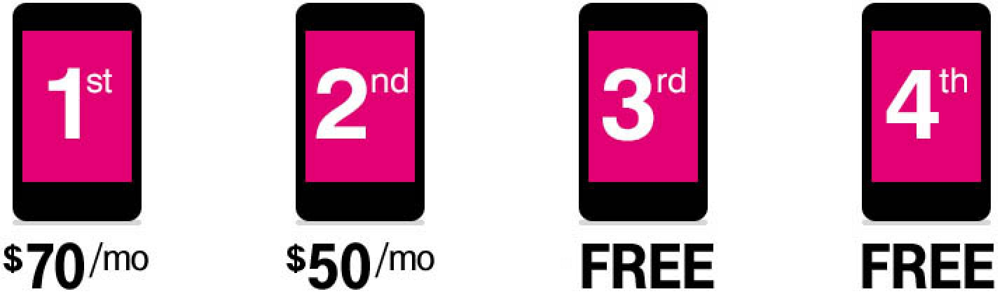 T-Mobile's Simple Choice Family Plan Promotion