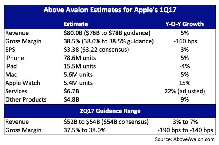 above-avalon-1q17