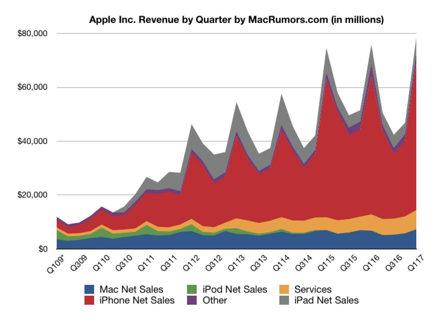 Apple reports record results for 1q 2017 17 9b profit on 78 4b revenue 78 3m iphones mac rumors
