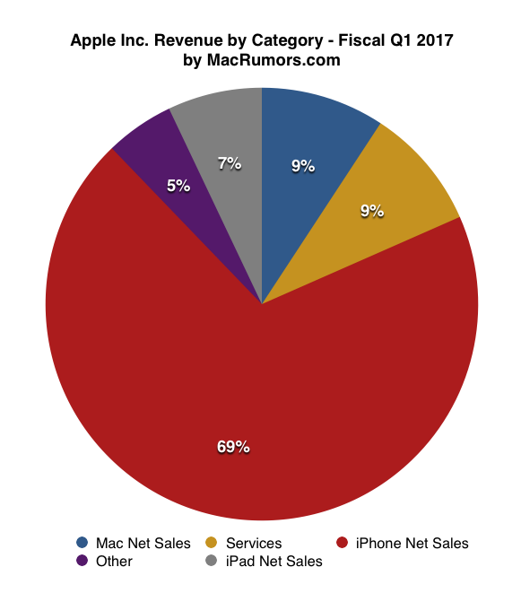 apple company analysis and breakdown About apple the latest press, contact info, jobs, and more.
