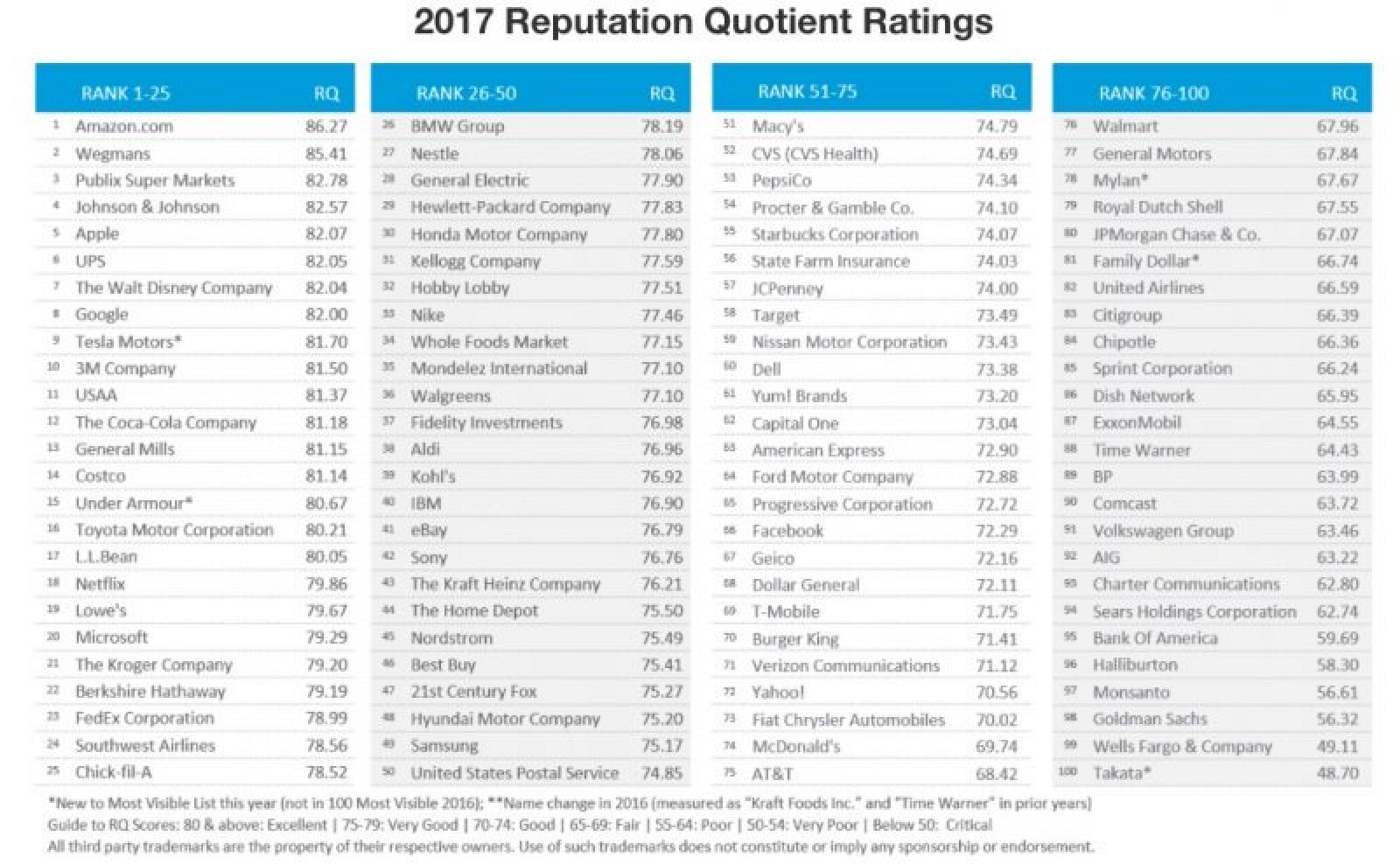 Apple Comes Fifth, Amazon Ranked Top, in Company Reputation Poll