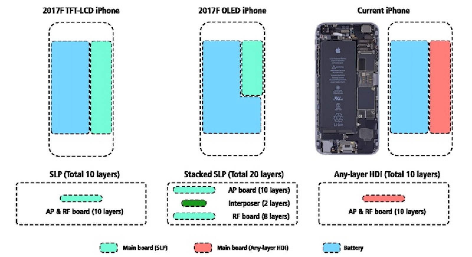 Prime Real Estate The Fight For Space In Iphone X Macrumors 5 Rf Block Diagram