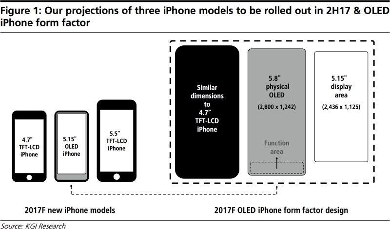 """iPhone 8 bude mít 5,8"""" OLED displej ale vlastně 5,15"""" displej"""