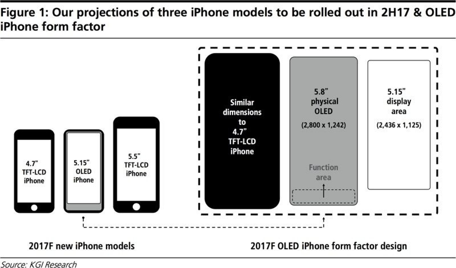 IPhone 8 To Feature 58 Inch OLED Display With 515 Main Screen And Virtual Buttons Below
