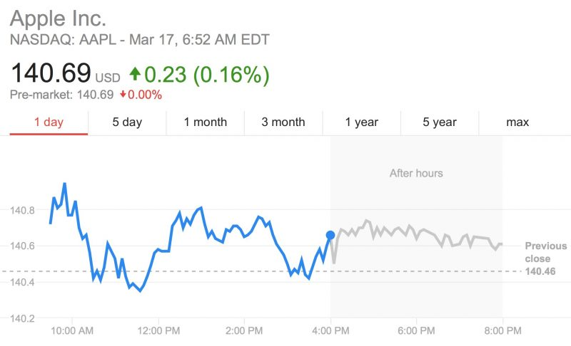 apple stock smashes previous all time high for second month running