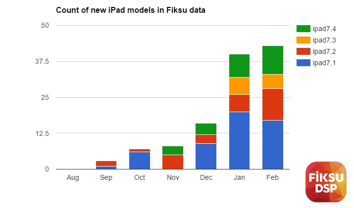 Low-Cost iPad Not Among the New iPad Models Spotted in Device Logs Earlier This Month - Mac Rumors