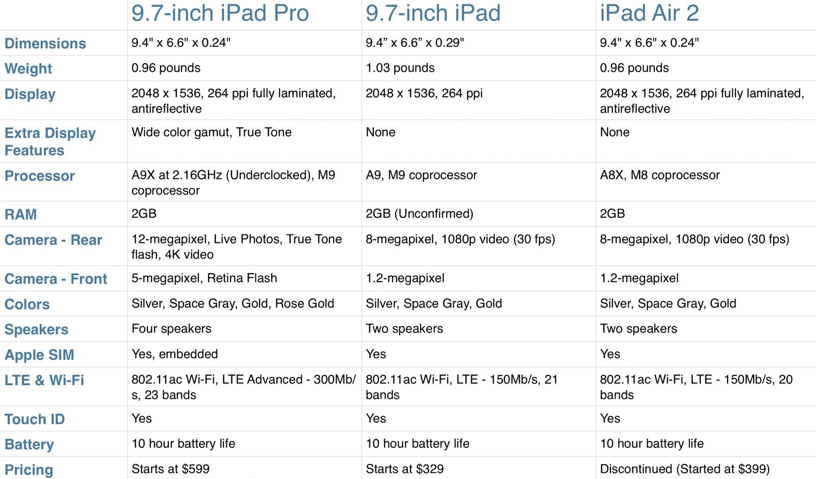 iPad Pro vs iPad Air 2 vs iPad 2017
