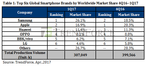 Samsung Reclaims Title of World's Largest Smartphone Maker