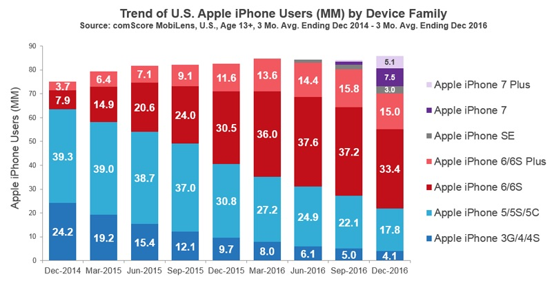 IPhone Is The Most Popular Smartphone In Both United States And World According To Market Research Firms Kantar Worldpanel IHS Markit