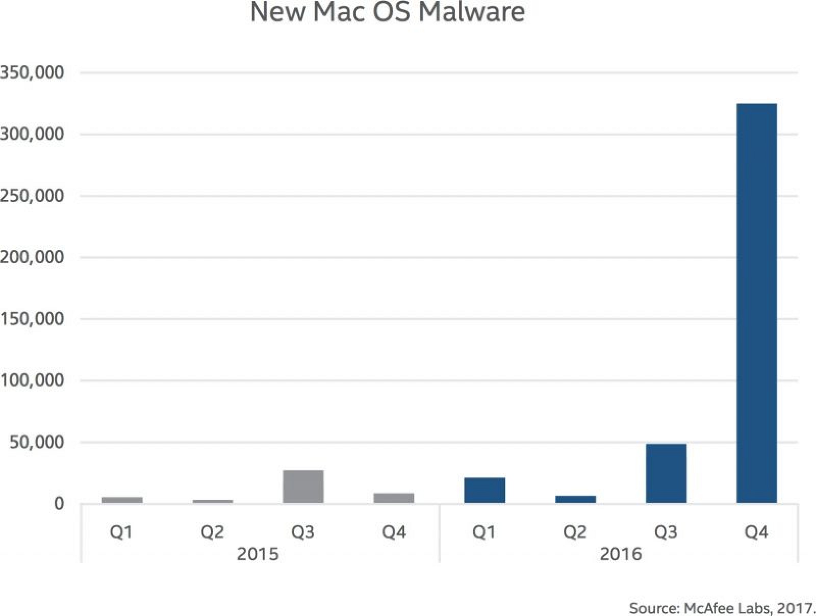 Malware Attacks on Macs Up 744% in 2016, Mostly Due to ...