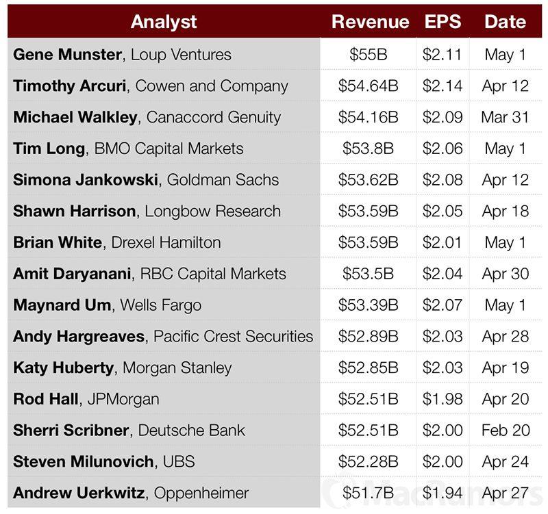 Apple earnings date