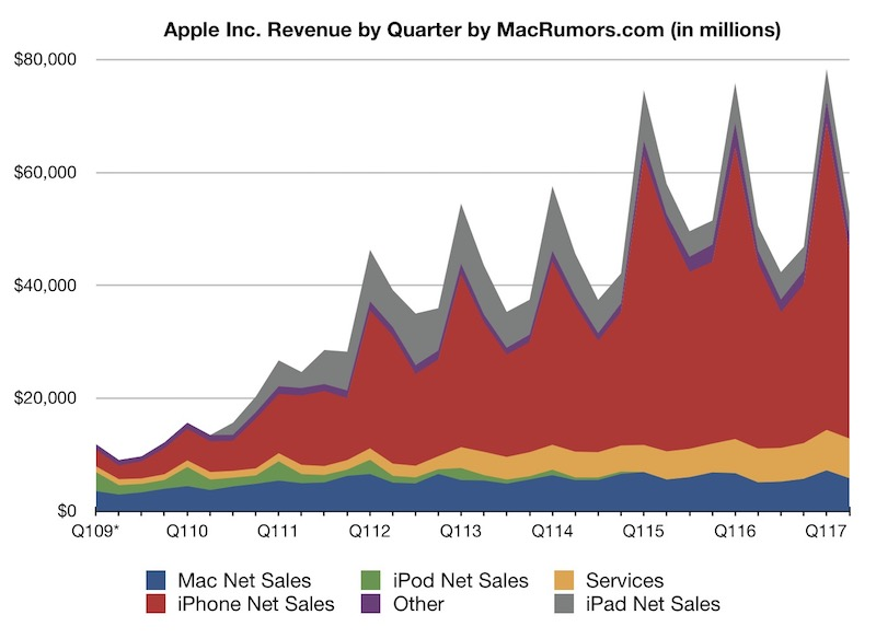 a8fecb25eaaa Apple sold 50.8 million iPhones during the quarter, down slightly from 51.1  million a year earlier, while Mac sales rose slightly to 4.20 million units  from ...