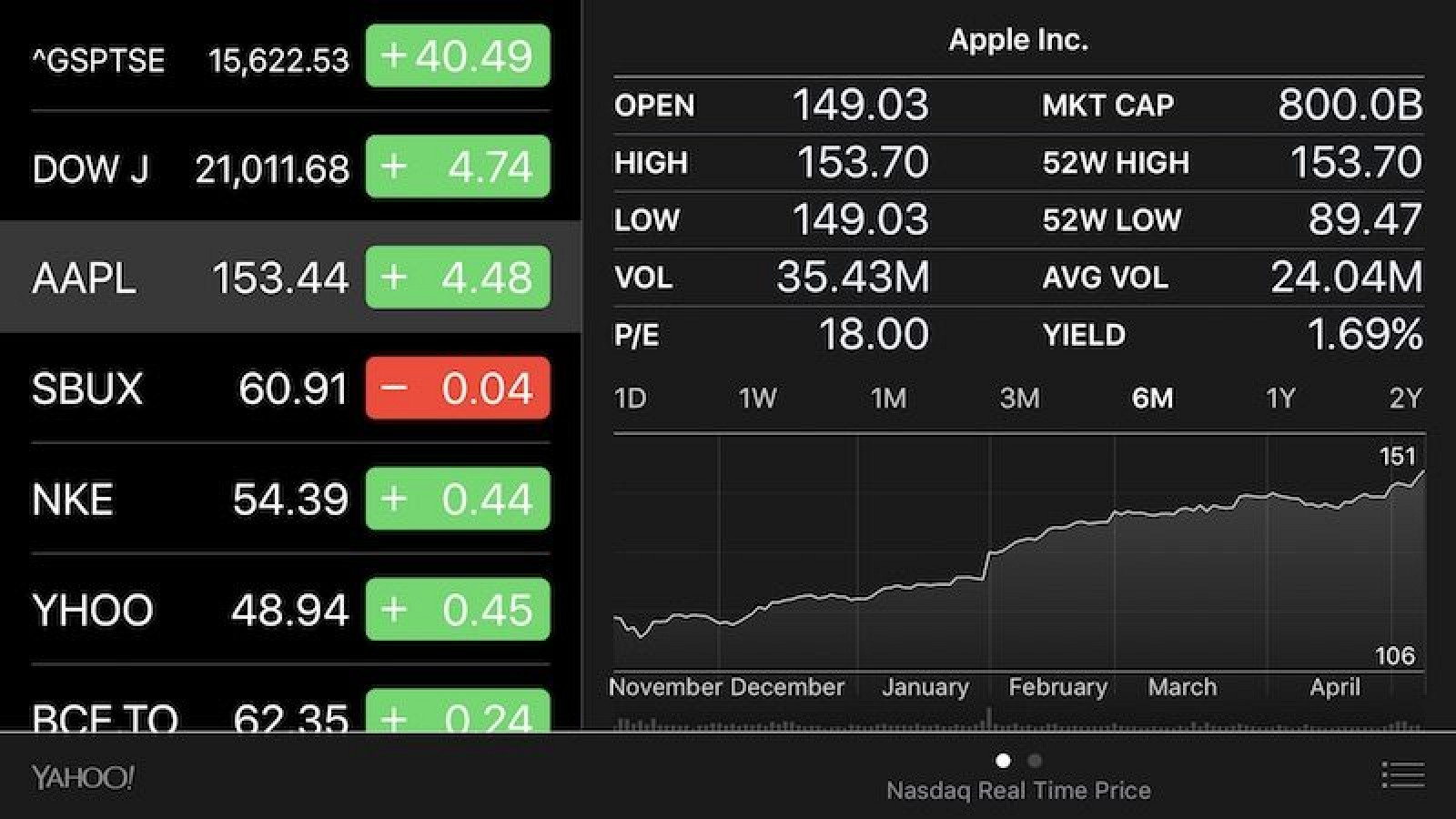 valuation of apple inc Discover historical prices for aapl stock on yahoo finance view daily, weekly or monthly format back to when apple inc stock was issued.