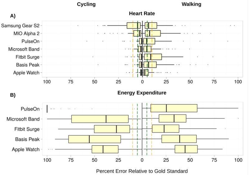 Apple Watch měří srdeční tep a kalorie nejpřesněji