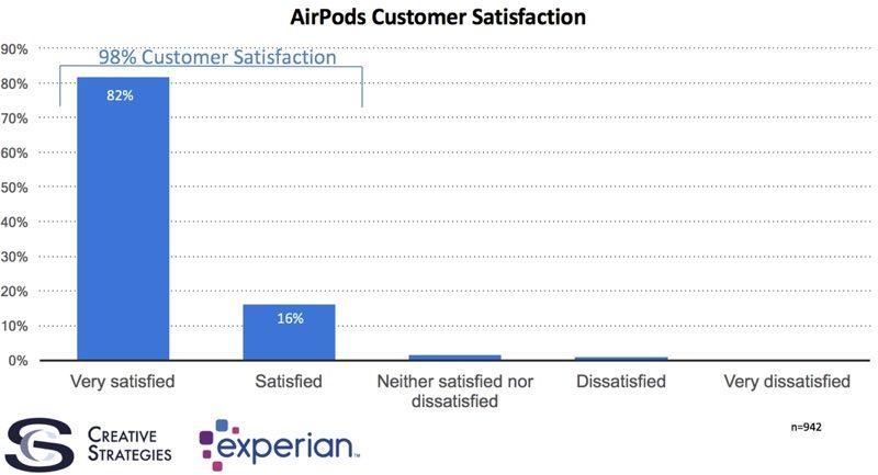 AirPods je zařízení od Applu se kterým jsou uživatelé historicky nejvíce spokojeni