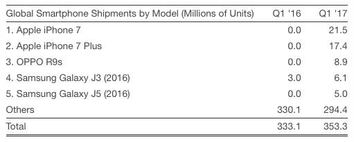 Nejprodávanější smartphony v 1. čtvrtletí 2017? Samozřejmě iPhony!