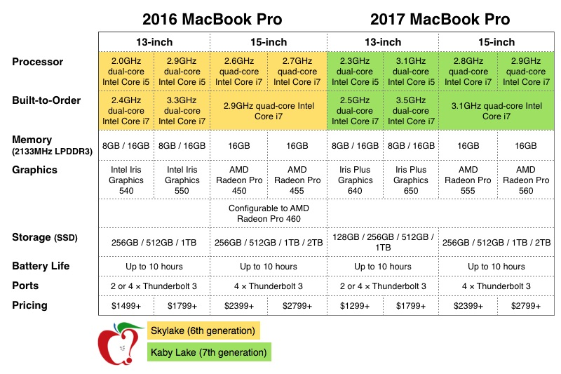 "13"" MacBook Pro 2016 vs 13"" MacBook Pro 2017 (Video)"