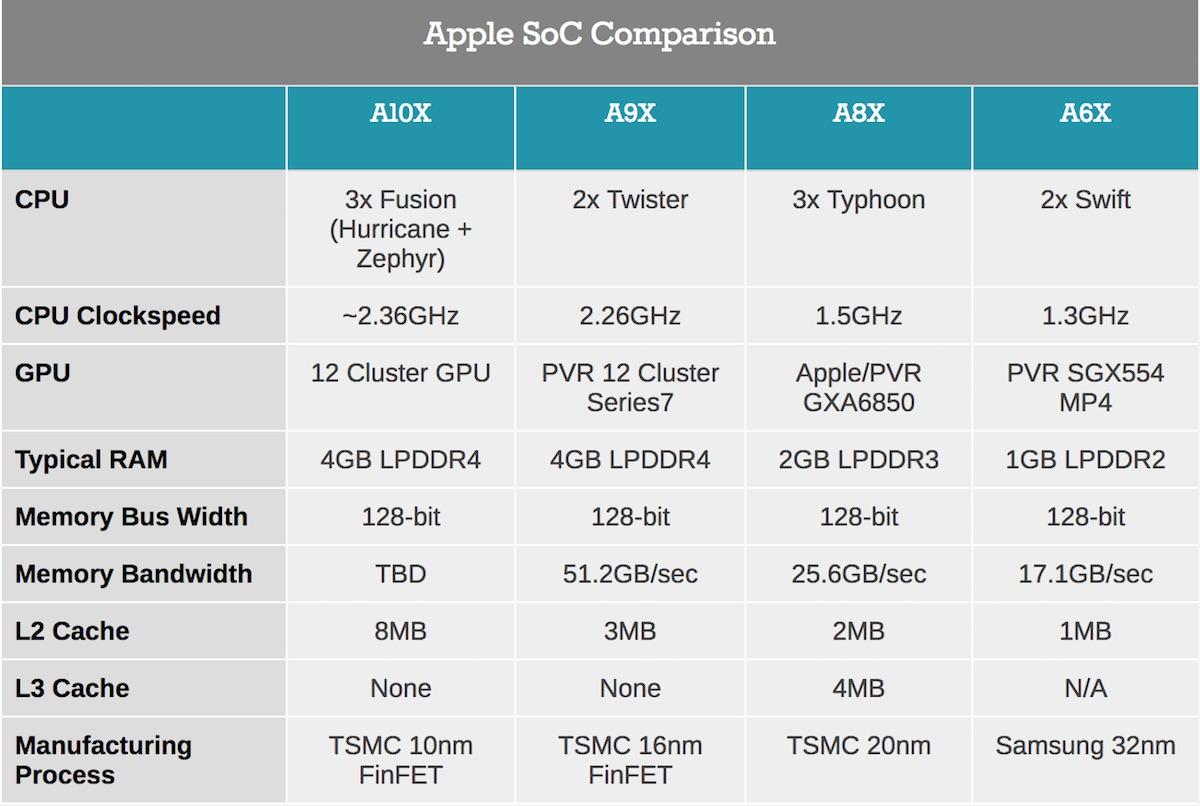 Apple A10X v nových iPadech Pro je prvním čipem vyrobeným 10nm výrobní technologií