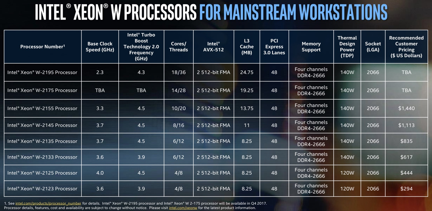 intel debuts new xeon w chips possibly destined for imac pro mac