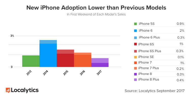 iPhone 8 Adoption Expectedly Lower After First Weekend of