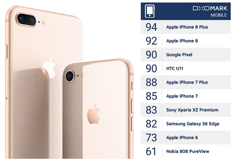 DxO Labs Has Declared The IPhone 8 Plus Best Smartphone Camera It Ever Tested In A New Depth Review