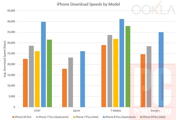 iPhone 8 Shows Modest Improvements in Cellular Network