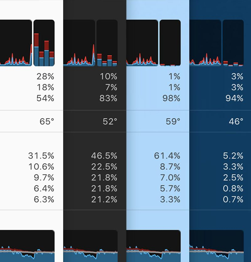 iStat Menus 6 Released for Mac With Notifications, Weather