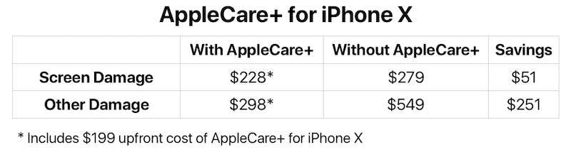 Applecare Iphone X Worth It