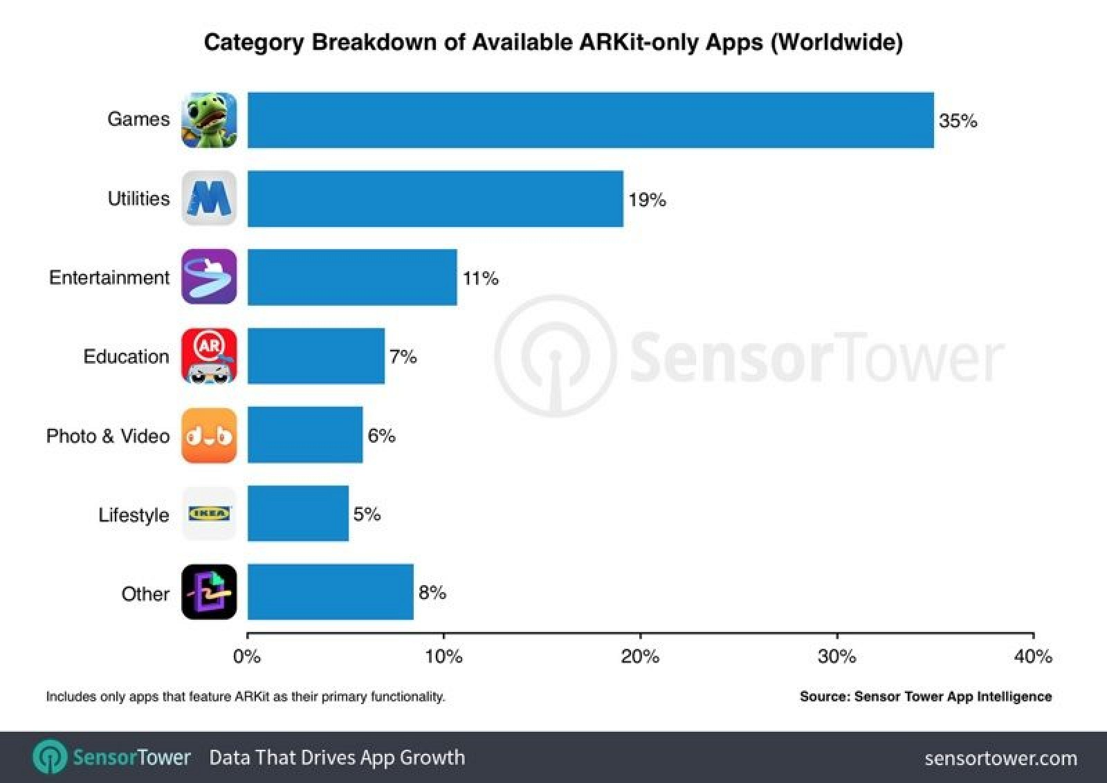 photo image Games Are Most Popular ARKit-Only Apps, Accounting for 62% of ARKit App Revenue
