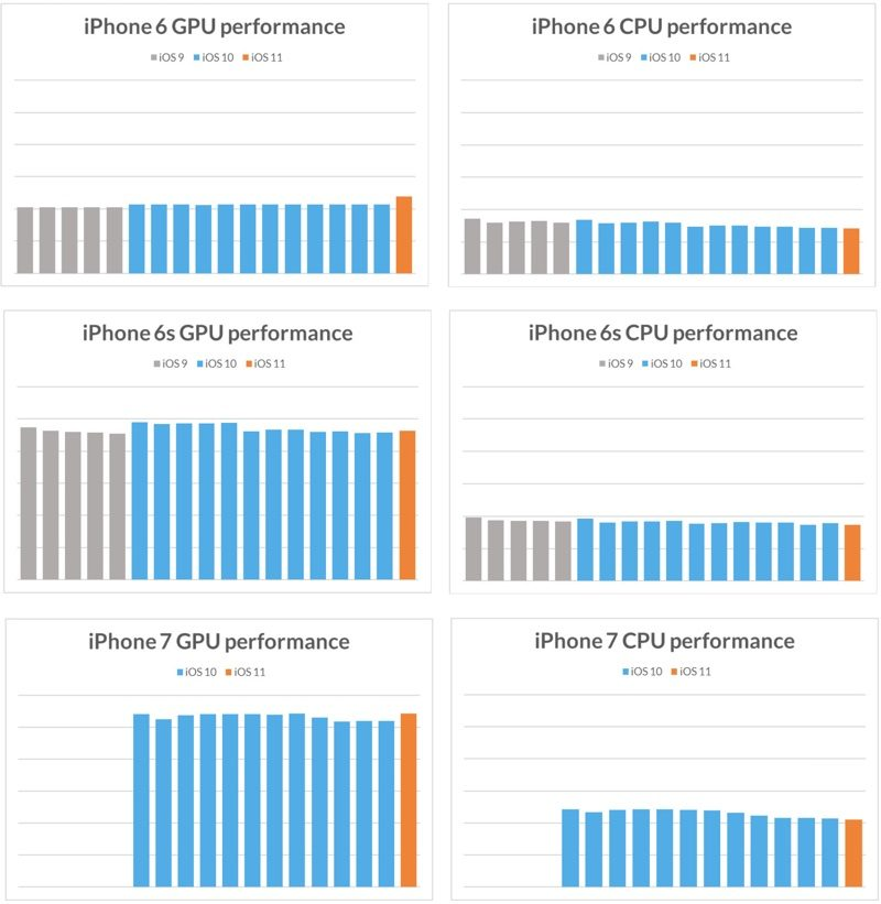 Apple Doesn't Deliberately Slow Down Older Devices According to Benchmark Analysis - Mac Rumors