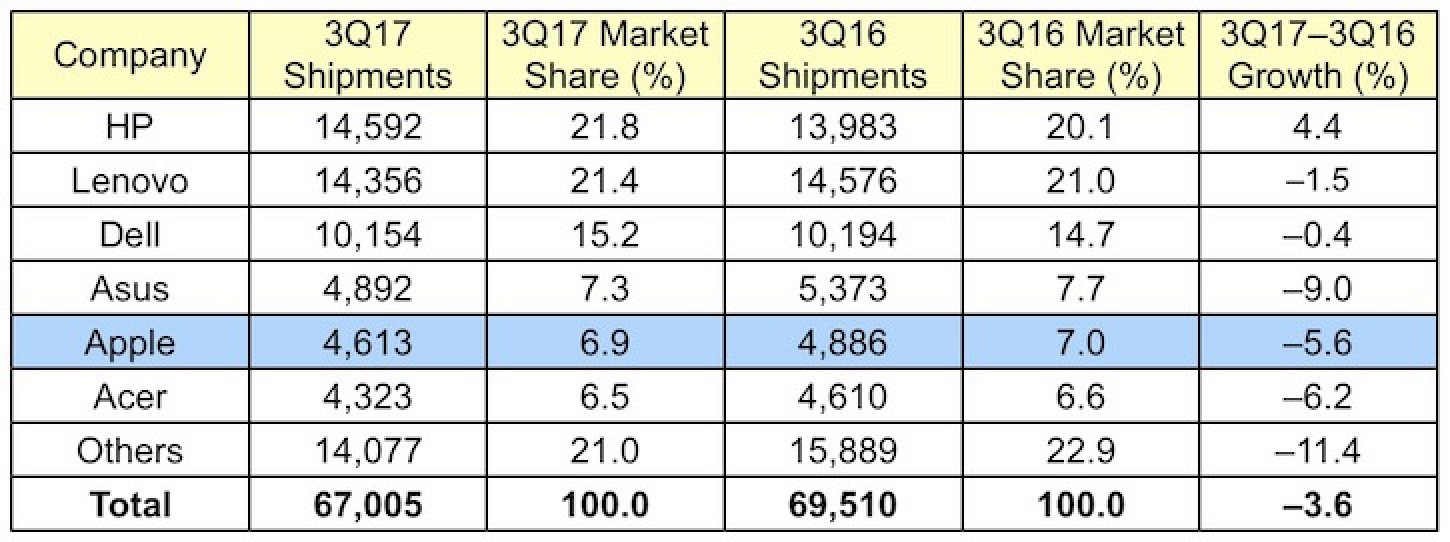 photo image Apple's Mac Shipments Down in Q3 2017 Amid Continuing PC Market Decline